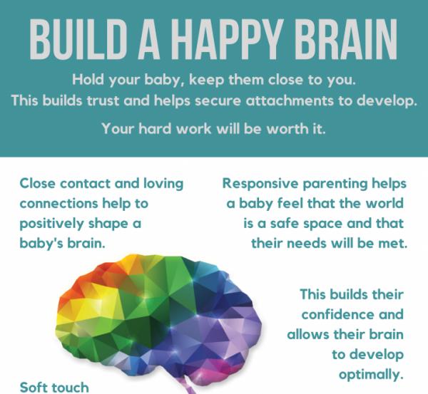 Build a Happy Brain Poster